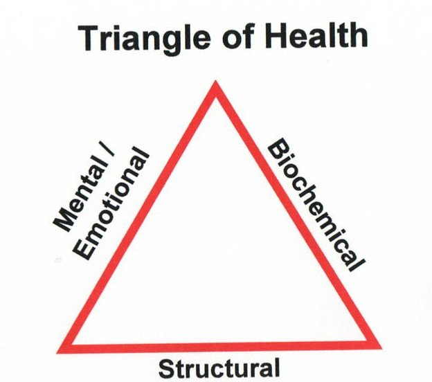 Le tre parti su cui basare un benessere duraturo: Il Triangolo della Salute e del Benessere